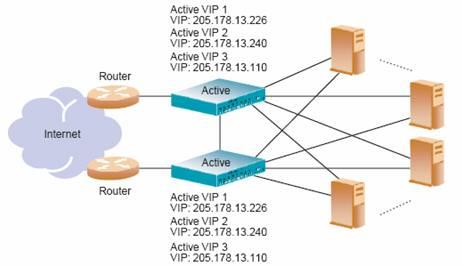 ctive网络拓扑结构中